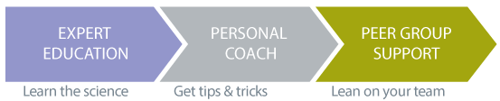 Expert Education > Personal Coach > Peer Group Support